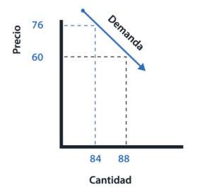 La demanda elástica varía de acuerdo con lo que ocurra en el precio del producto. La demanda inelástica es la que sufre una mínima variación en cuando se presenta un cambio en el precio del producto.